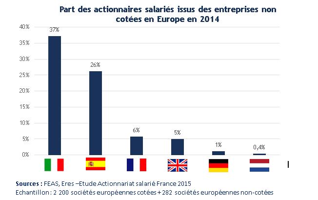 Actionnariat salarié sociétés non cotées
